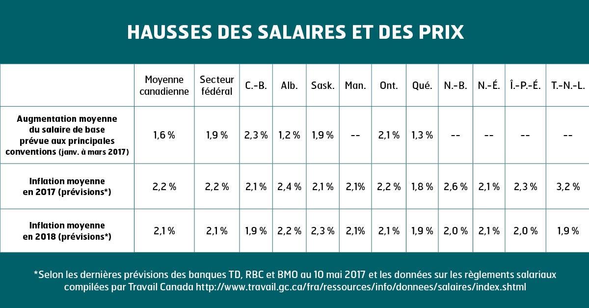 Hausses des salaires et des prix