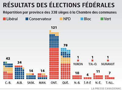 Note d'information pour les militants: Ce à quoi le SCFP peut s'attendre du nouveau gouvernement libéral