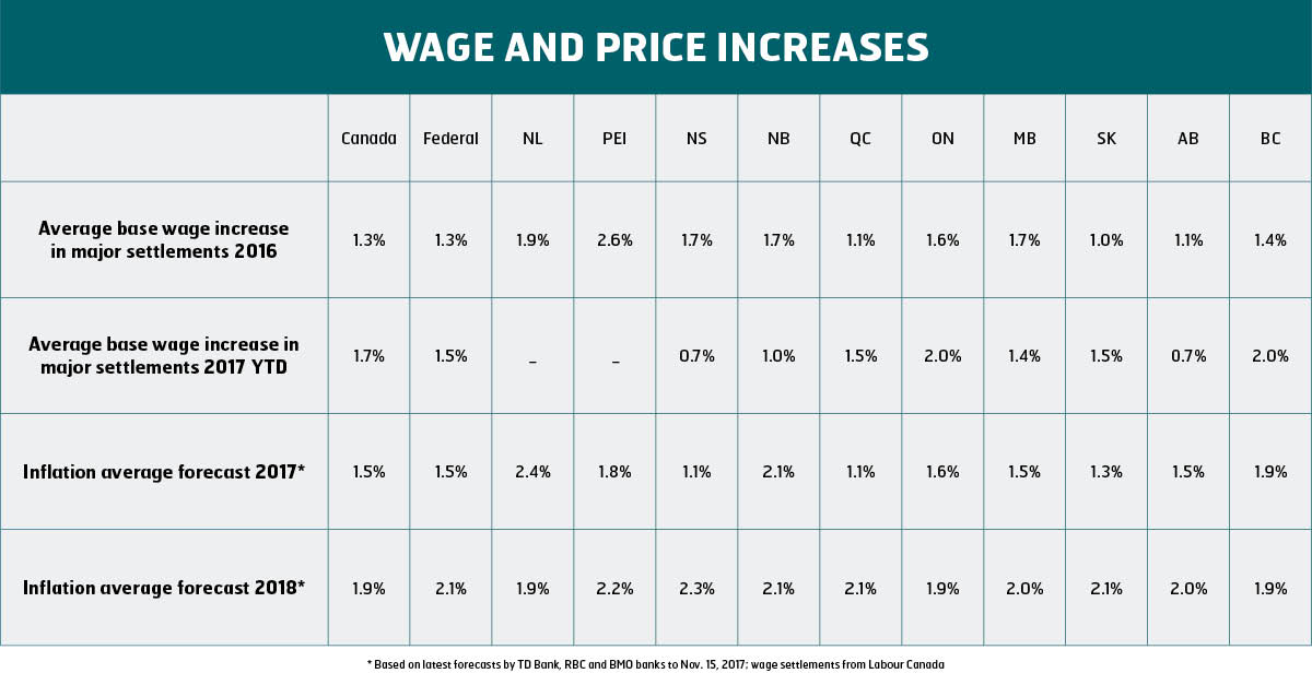 wage and price increase winter 2018 English
