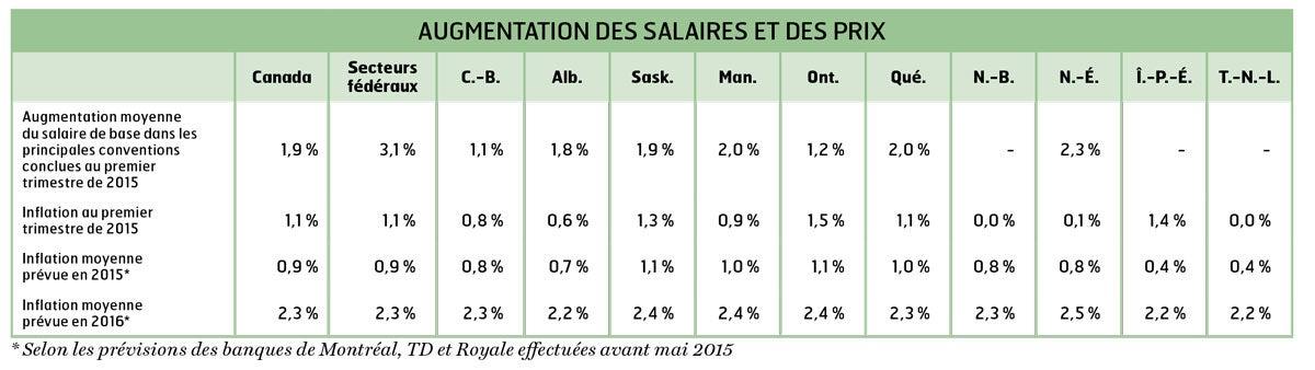 Augmentation des prix et salaires